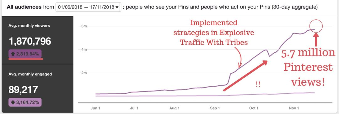 How I got 5 Million Pageviews On Pinterest With Little Effort - Learn how to grow Pinterest traffic and achieve blog growth! If you've been wondering how to use Pinterest as a blogger or small business, this article is for you. Increase Pinterest views, learn how to get Pinterest traffic, get traffic to your blog and discover Pinterest power tips. #pinterest #pinteresttips #pinterestmarketing #traffic
